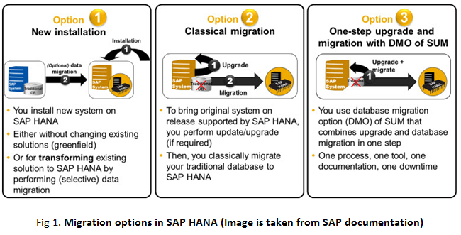 supported linux os for hana